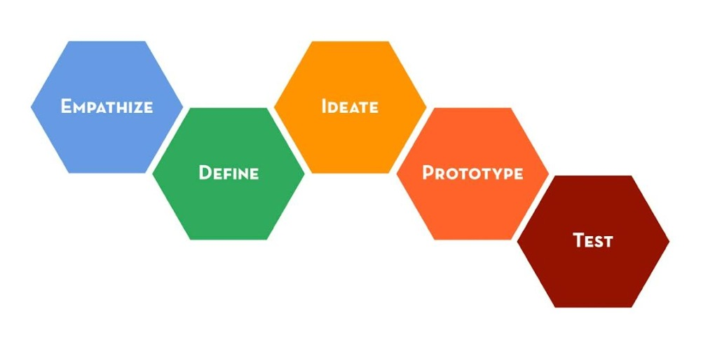 les 5 principales phases du Design Thinking